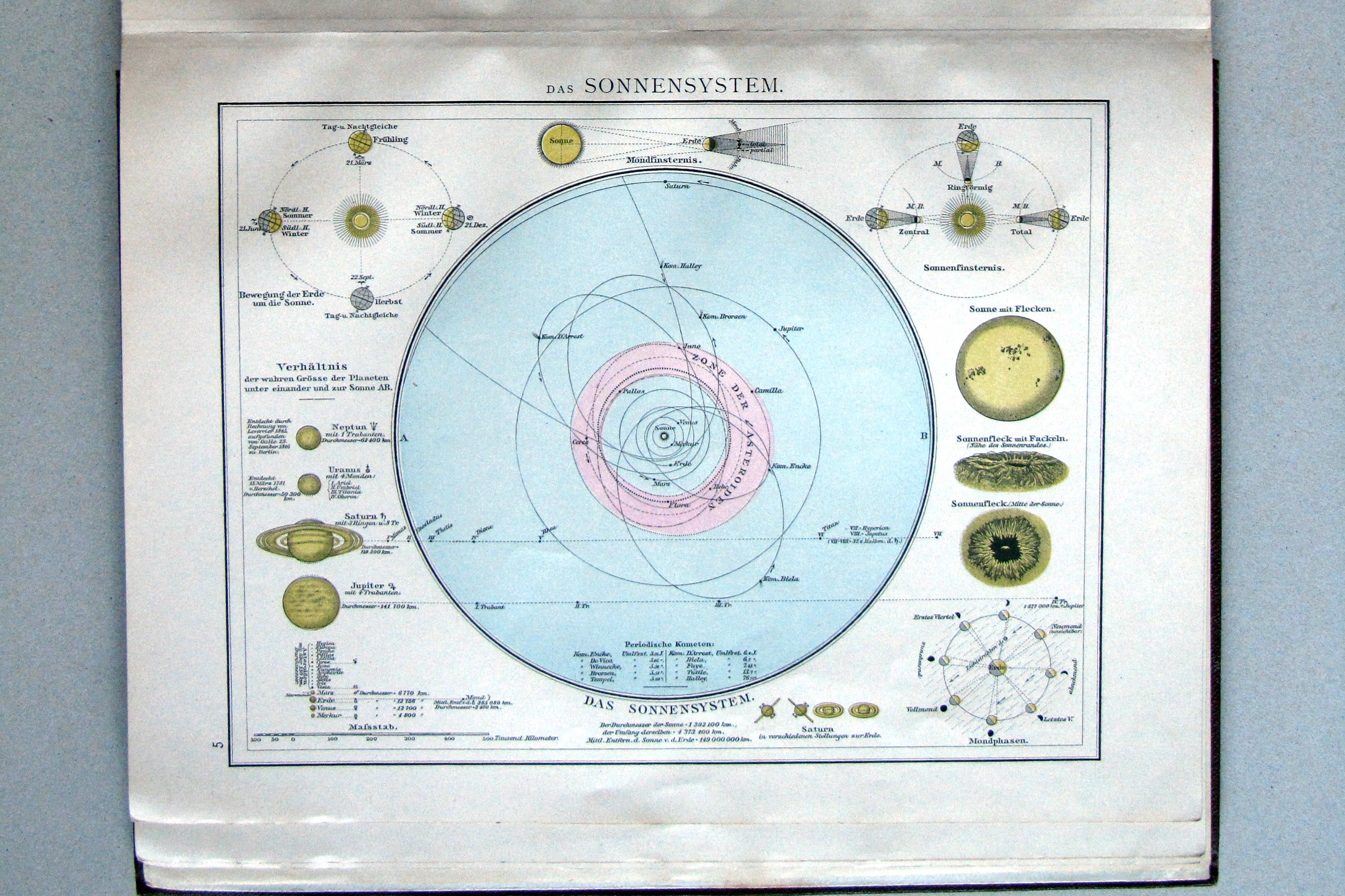 solar system 1890s - photo #40